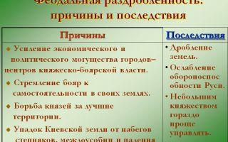 Феодальная раздробленность на руси: причины и следствия