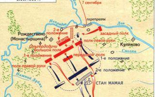 Карта — куликовская битва