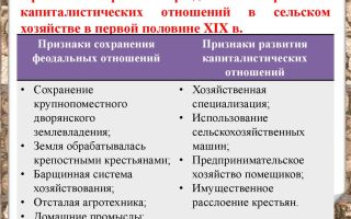 Кризис феодализма и развитие капиталистических отношений на украине