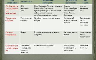 Феодальная раздробленность, особенности разделившихся русских княжеств