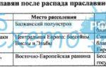 Расселение славян после распада праславянской общности