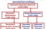 Феодальная война на руси в xv веке