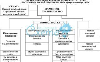 Непостоянство власти в период с февральской по октябрьскую революцию
