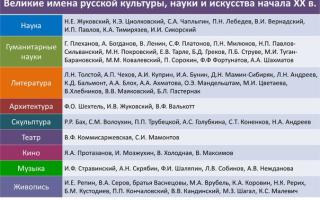 Основные деятели и достижения российской культуры xviii — начала xx века