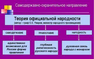 Реакционная идеология самодержавия (теория официальной народности)