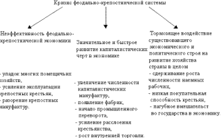 Рабочее и крестьянское движение 1905-1907 годах