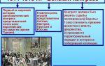 Венский конгресс 1814 — 1815 гг.