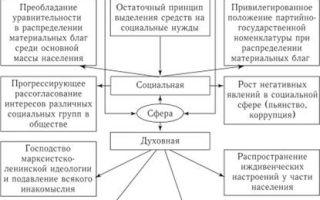 Кризисные явления в советском обществе в 1965-1985 гг.