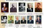 Руководители государства в 20 – начале 21 веке