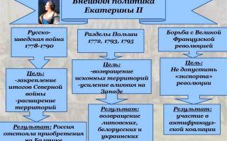 Внешняя политика россия в 1762 – 1766 годах