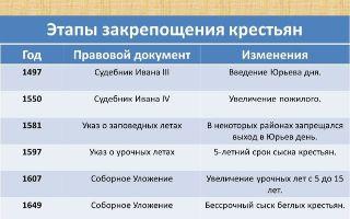 Этапы закрепощения крестьян (таблица)