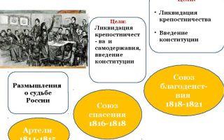 Русские революционные общества в 1816-1826 гг.