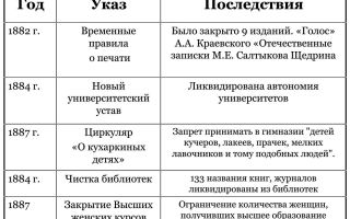 Правление александра iii и контрреформы 1880 — 1890-х гг.