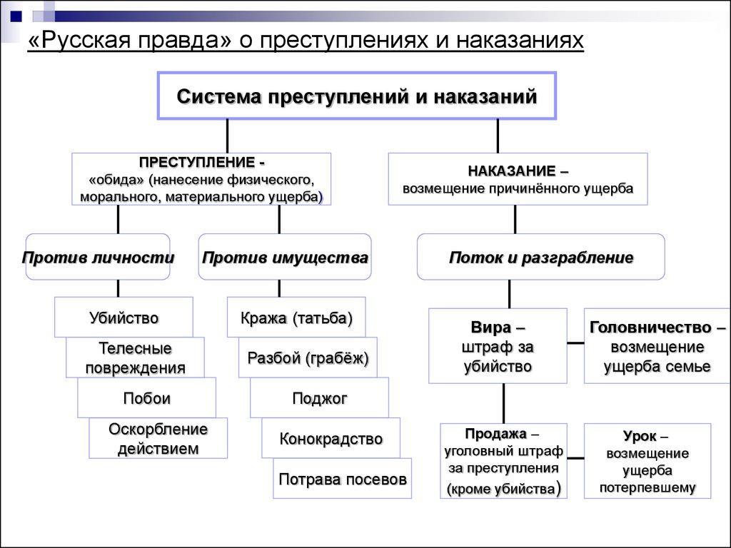 Наказания по русской правды