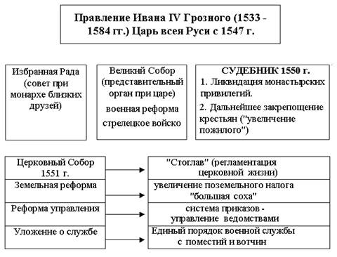 Государственный строй Русского централизованного государства — Студопедия