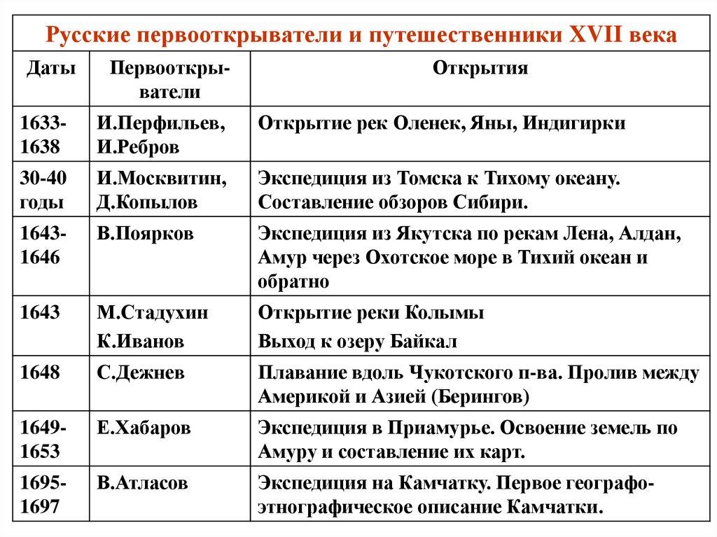 Путешественники россии и их открытия таблица бранденбург был